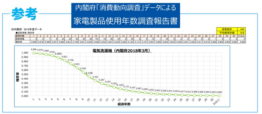 洗濯機の使用年数調査