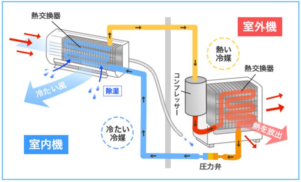 エアコンと室外機の仕組み