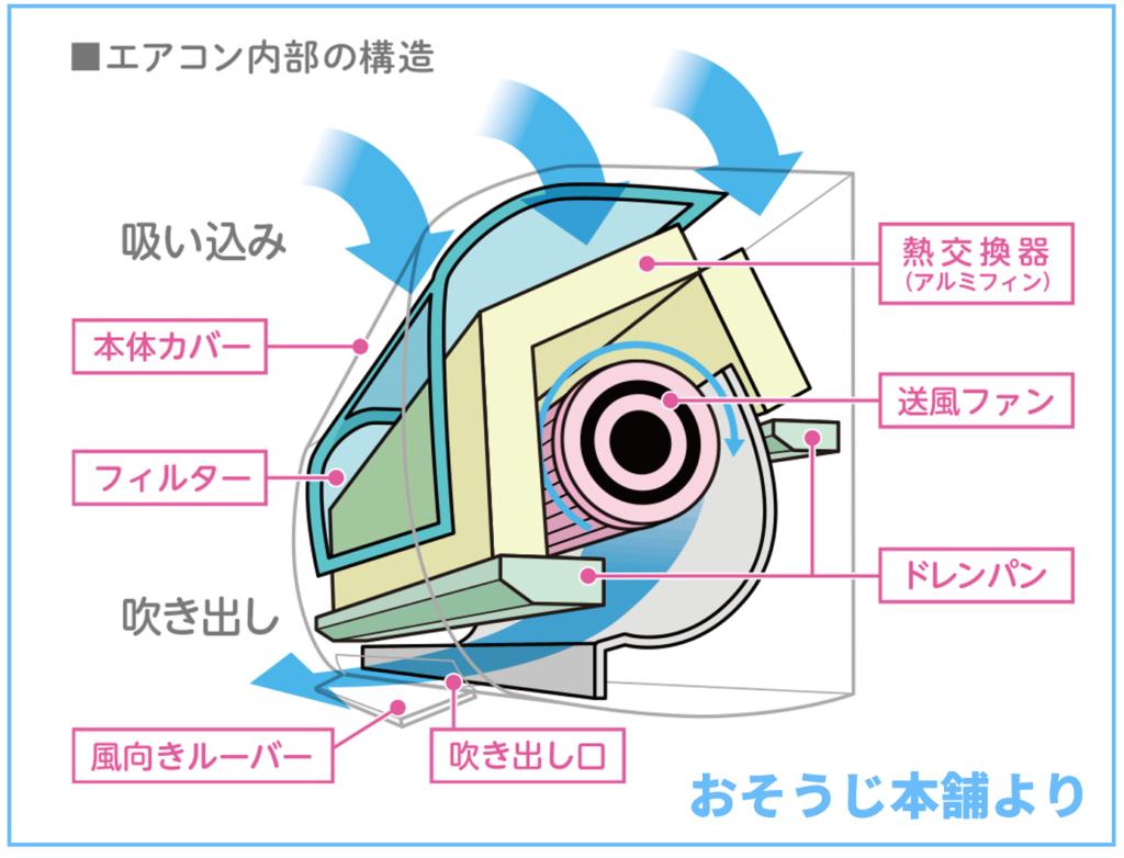 エアコン内部の仕組み