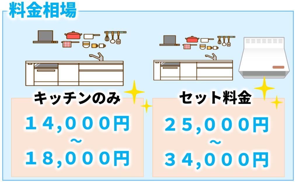 キッチンクリーニングの料金相場について