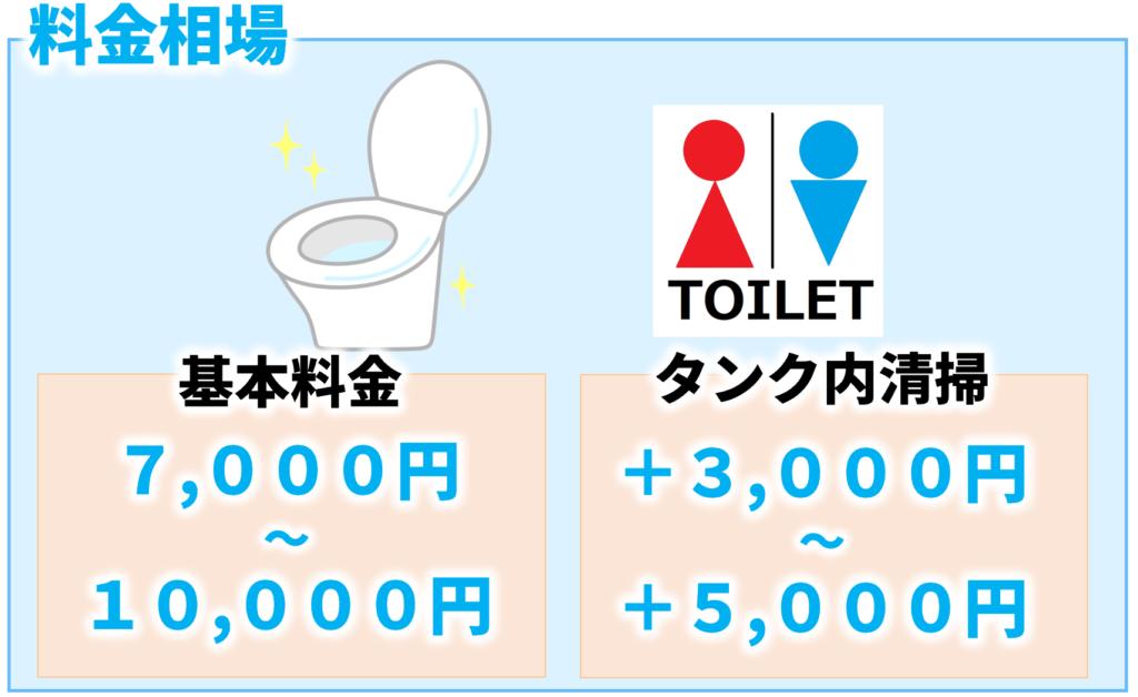トイレクリーニングとタンク内清掃の料金相場