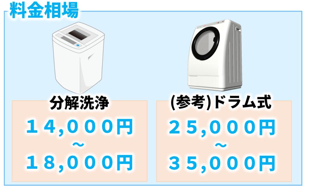 洗濯機の分解洗浄とドラム式洗濯機のクリーニングの料金相場