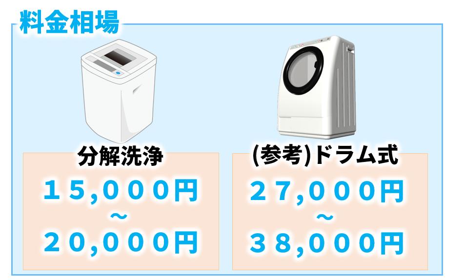 洗濯機クリーニングの料金相場